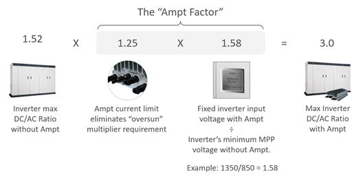 AmptFactor