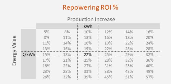 RepoweringRoiTableG