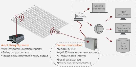 CommunicationsDiagramG